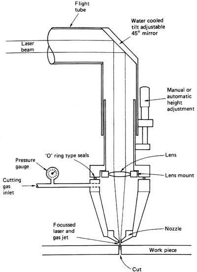 Laser Scheme